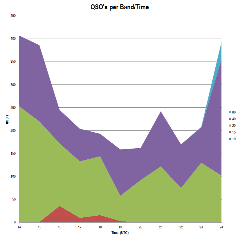 2012 QSO's by Band and Time