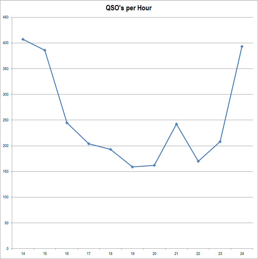 2012 QSO by Time